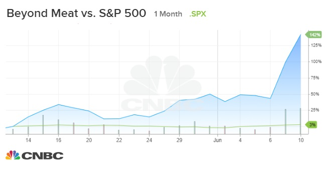Dinero facil en internet: Markets look to break all-time highs