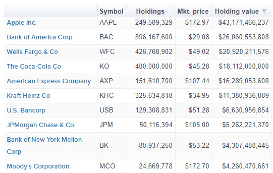 Berkshire's top holdings