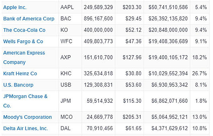 Berkshire Top 10 Stock Holdings