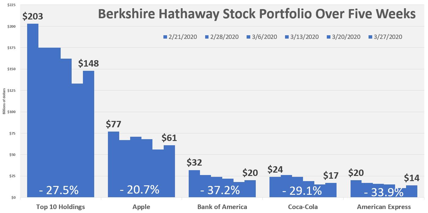 Berkshire Hathaway Stock Portfolio Over Five Weeks