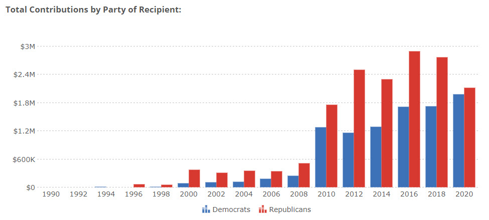 OpenSecrets.org Total Contributions by Party of Recipient