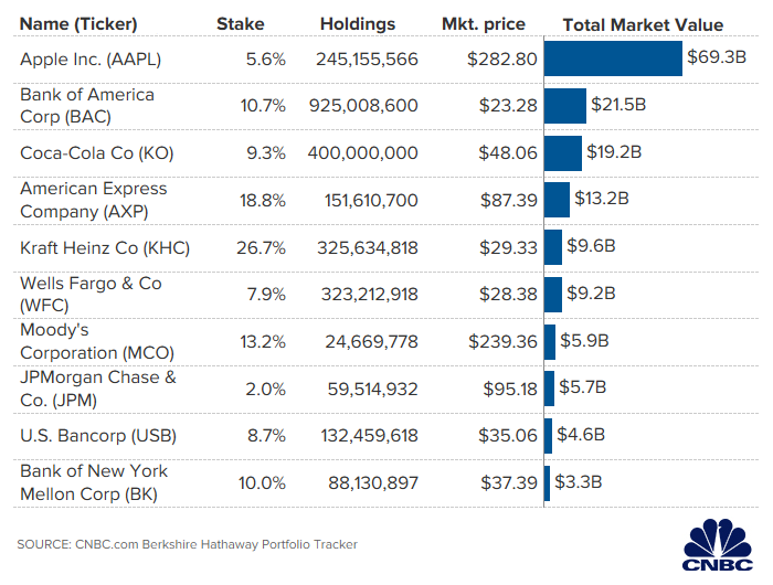Berkshire's Top Stock Holdings