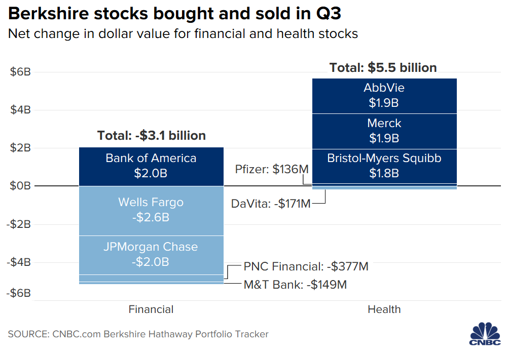 Berkshire stocks bought and sold in Q3. Chart: CNBC/Nate Rattner