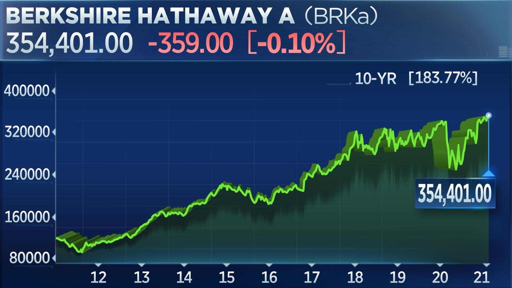 Berkshire Hathaway A 10-year chart