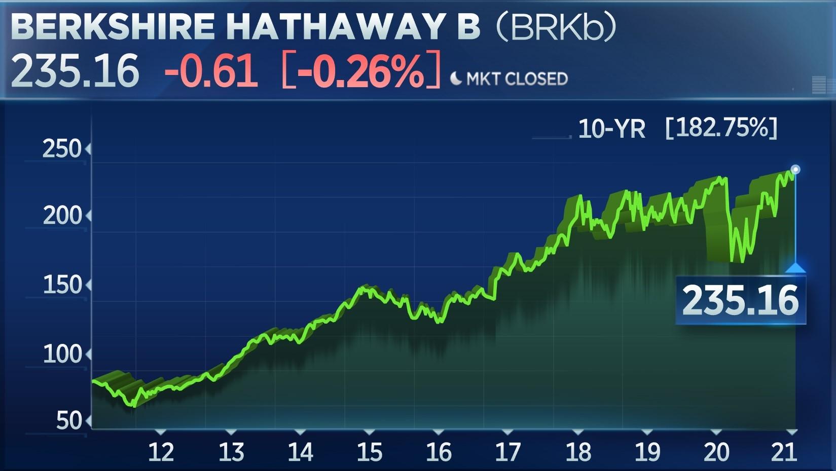 Berkshire Hathaway B 10-year chart