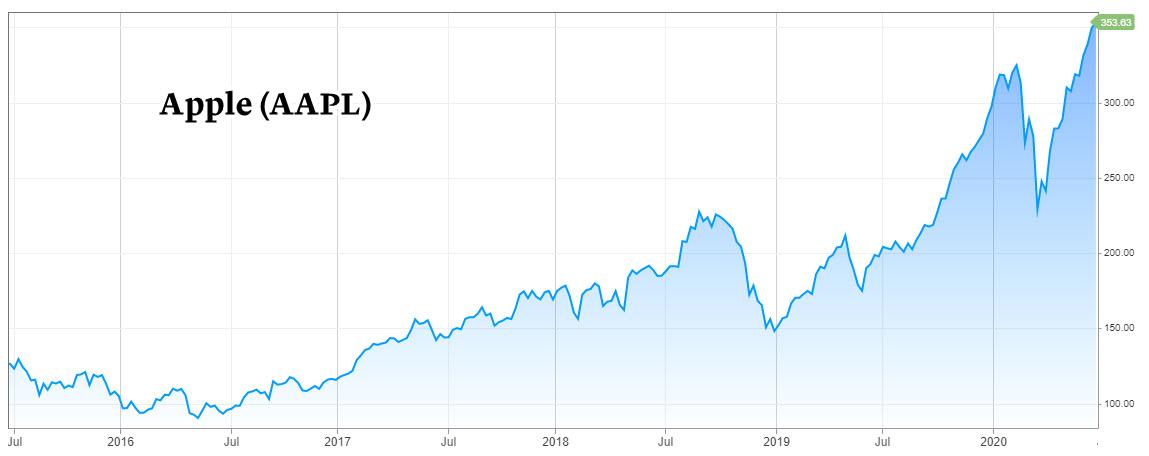 Apple stock challenging