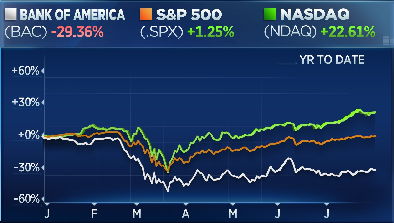 Year-to-date chart: Bank of America (BAC) Down 29.36%, S&P 500 (.SPX) Up 1.25%, Nasdaq (NDAQ) Up 22.61%