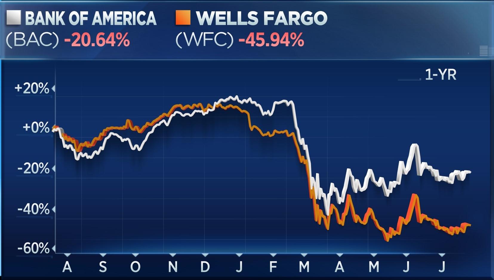 1-year stock chart: Bank of America (BAC) down 20.64%, Wells Fargo (WFC) down 45.94%
