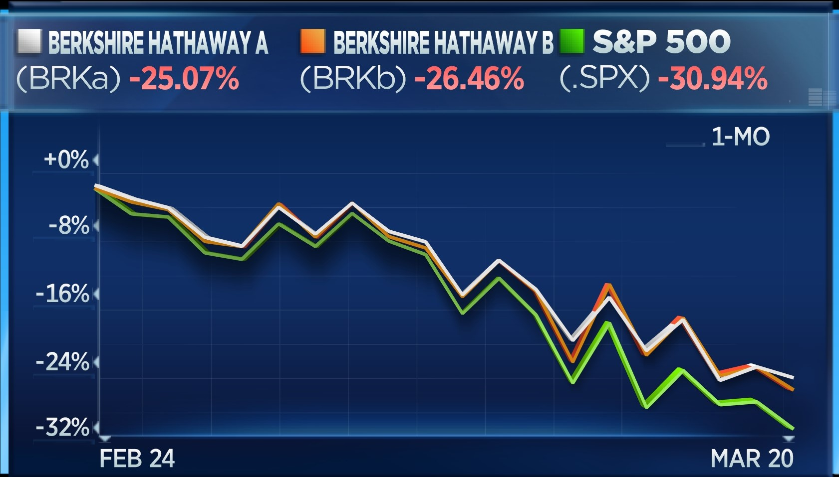 BRKA vs BRKB vs S&P - 1 month