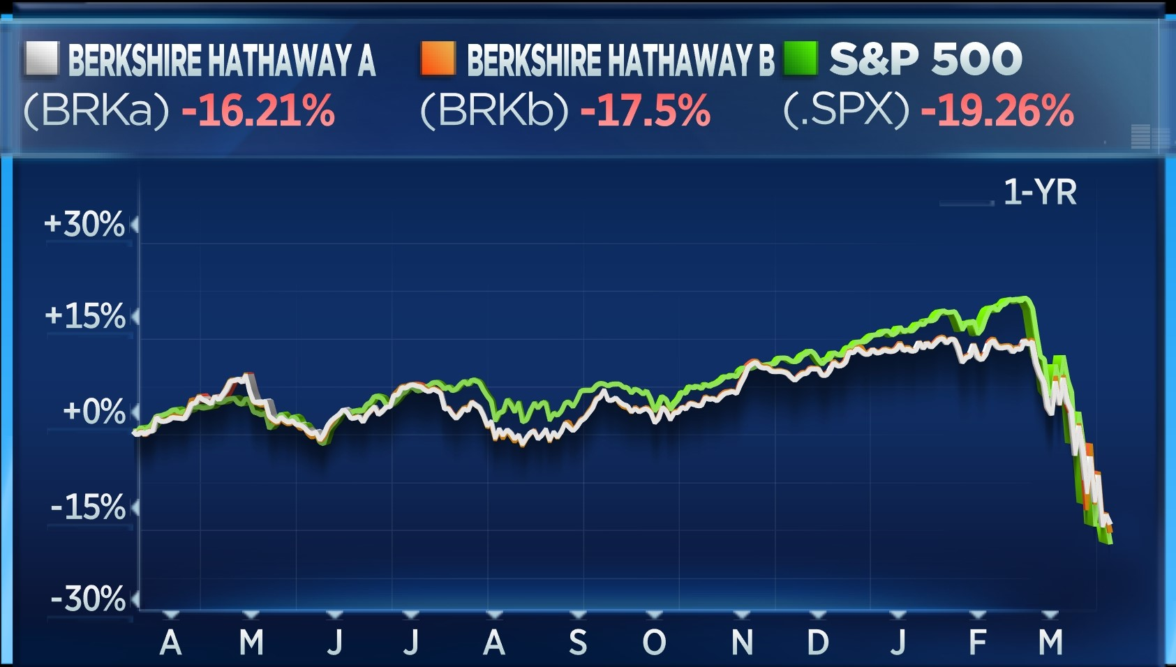 BRKA vs BRKB vs S&P - 1 year