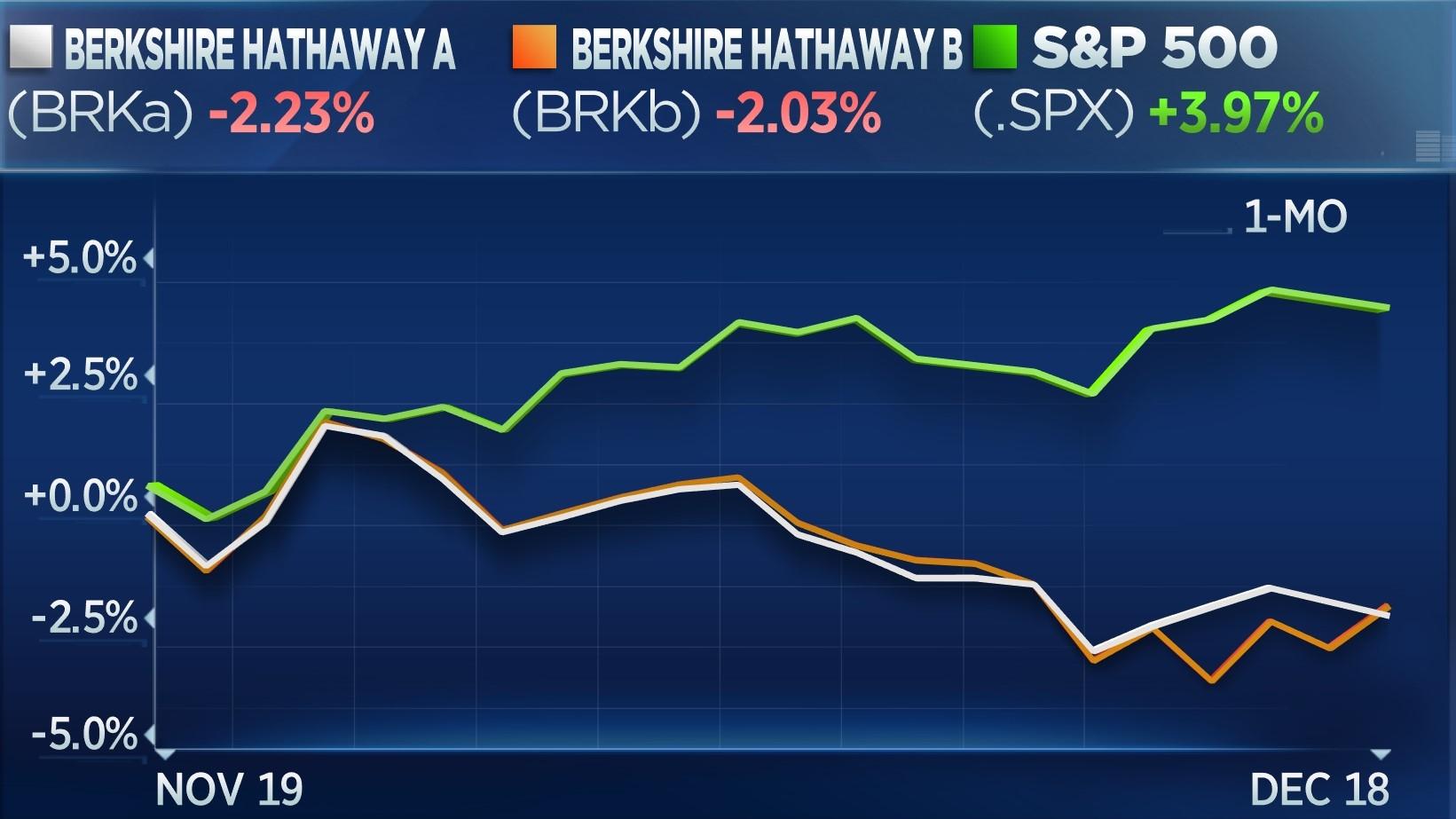 BRKA -2.23% vs BRKB -2.03  vs S&P +3.97% - 1 month