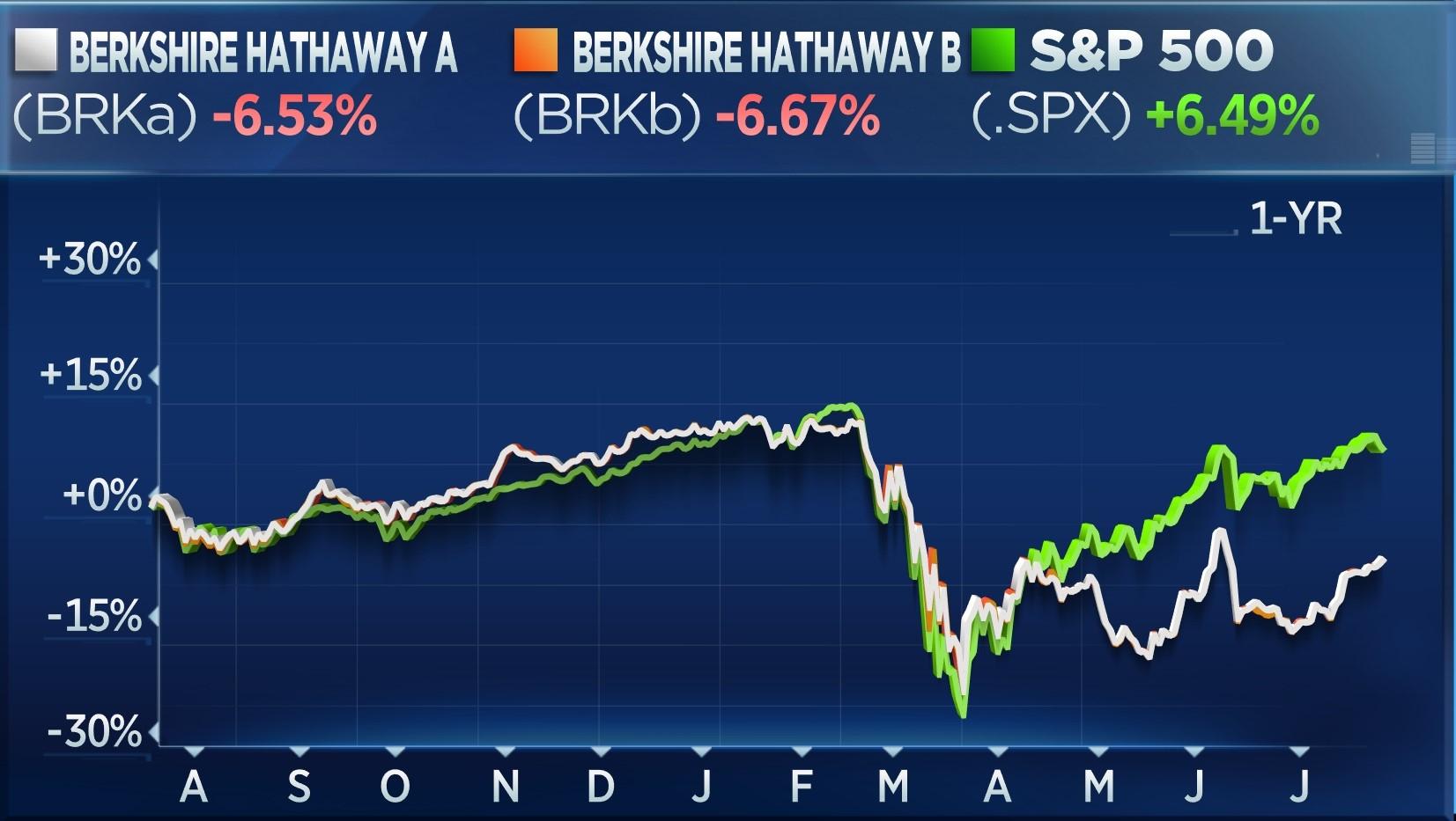 BRKA vs BRKB vs S&P - 1 year