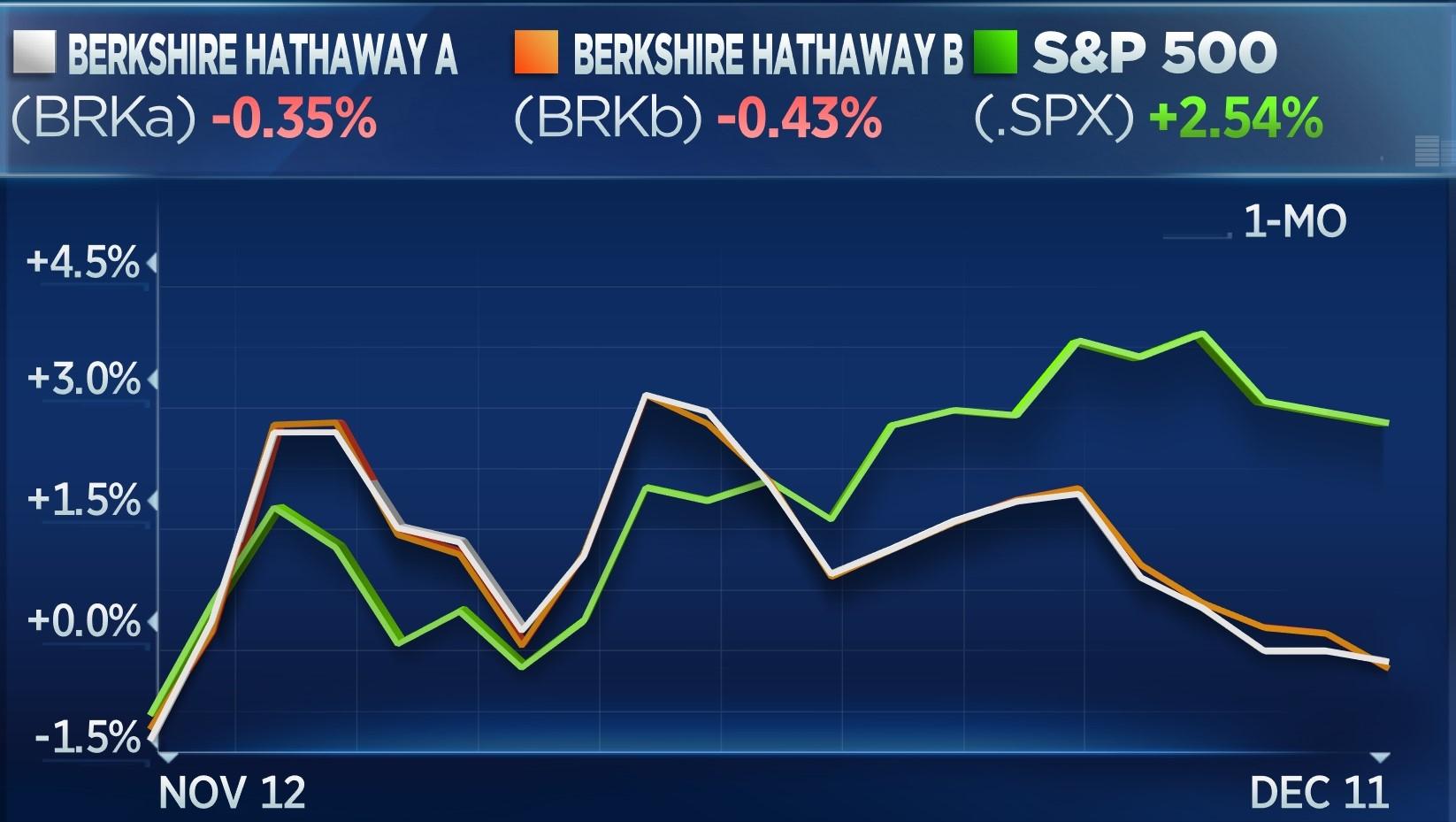 1 month: BRKa -0.35%, BRKb -0.43%, .SPX +2.54%