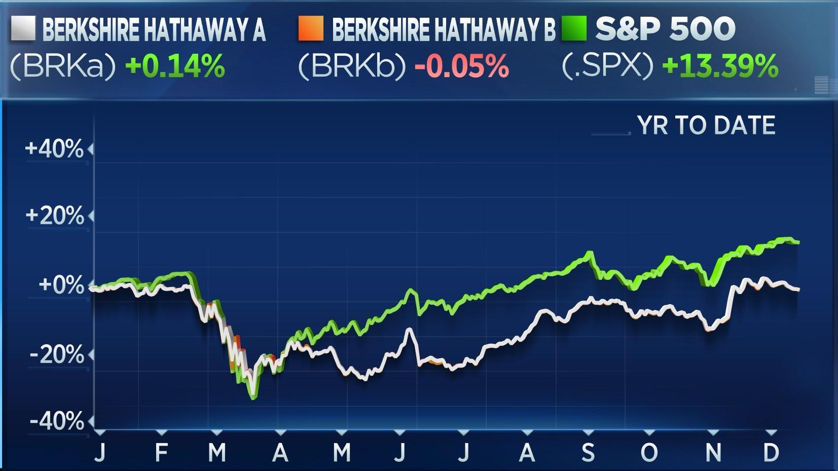 YTD: BRKa up 0.14%, BRKb down 0.05%, S&P up 13.39%