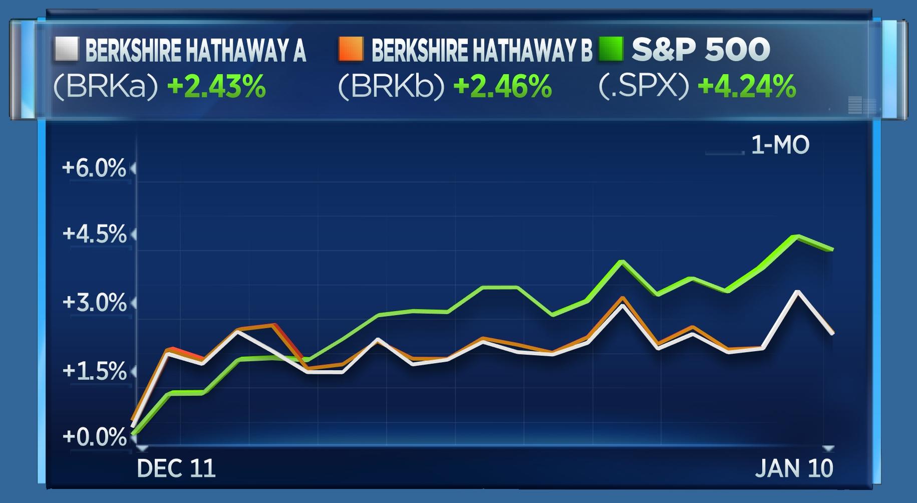 BRK vs S&P - 1 month