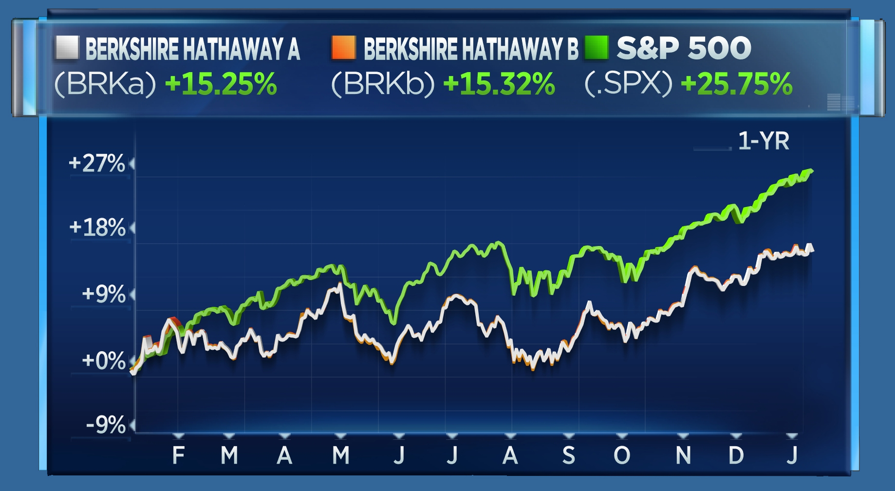 BRK vs S&P 1 year