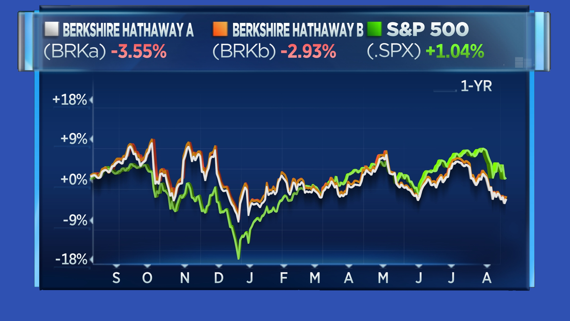 BRKA vs BRKB vs S&P (One year)