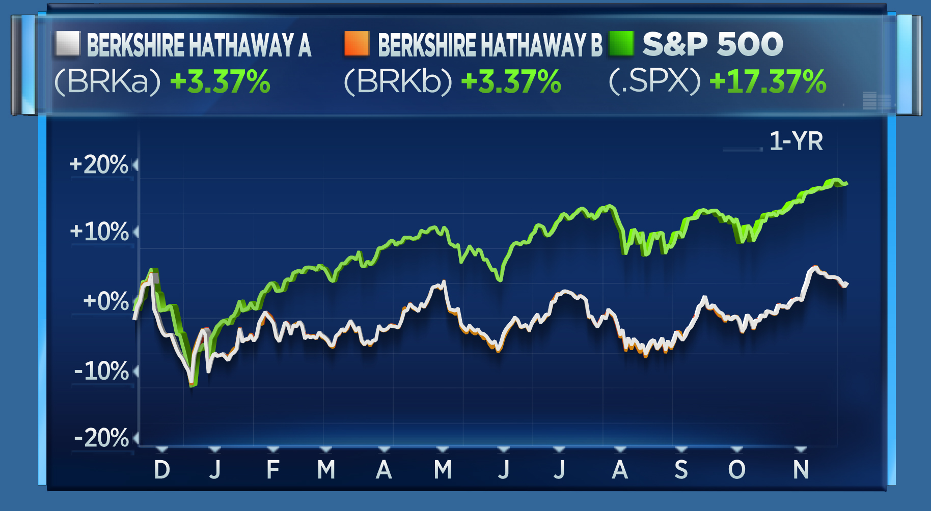 BRKA/BRKB/S&P 1-year chart