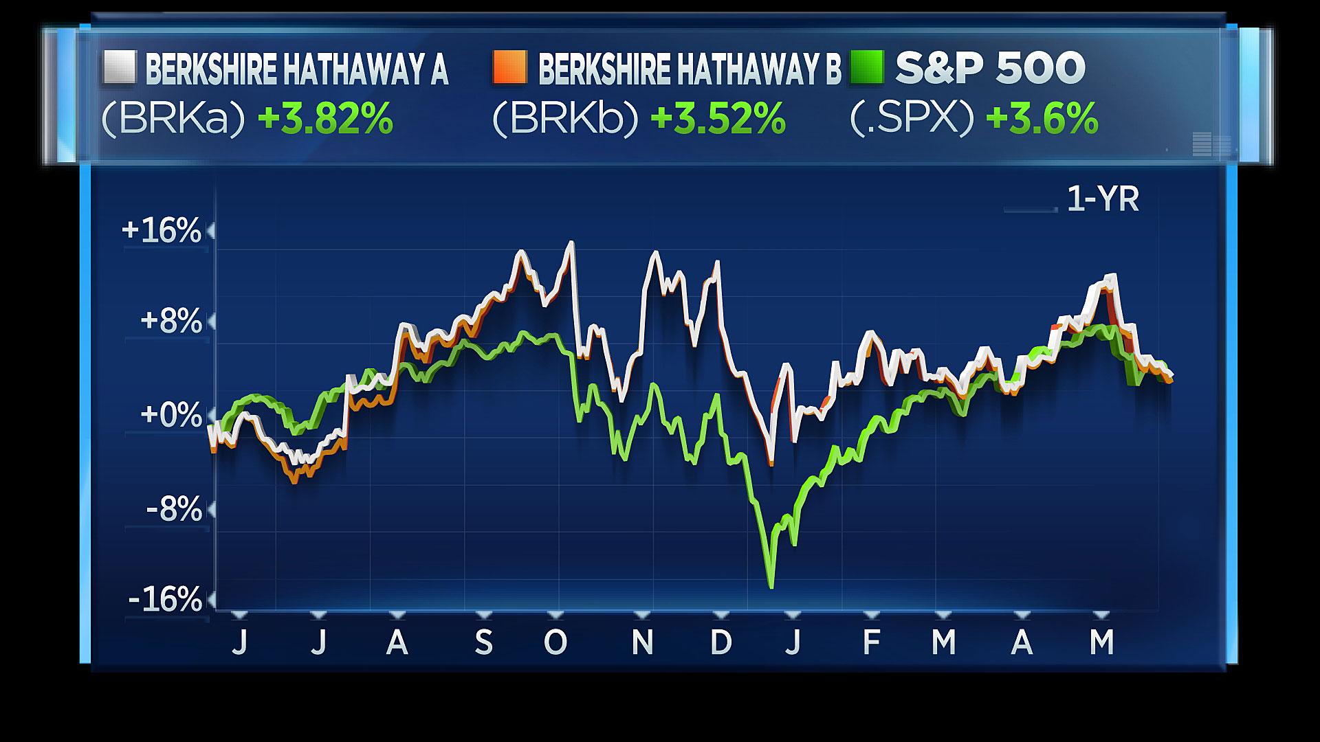 BRKA vs BRKB vs S&P 1-year chart