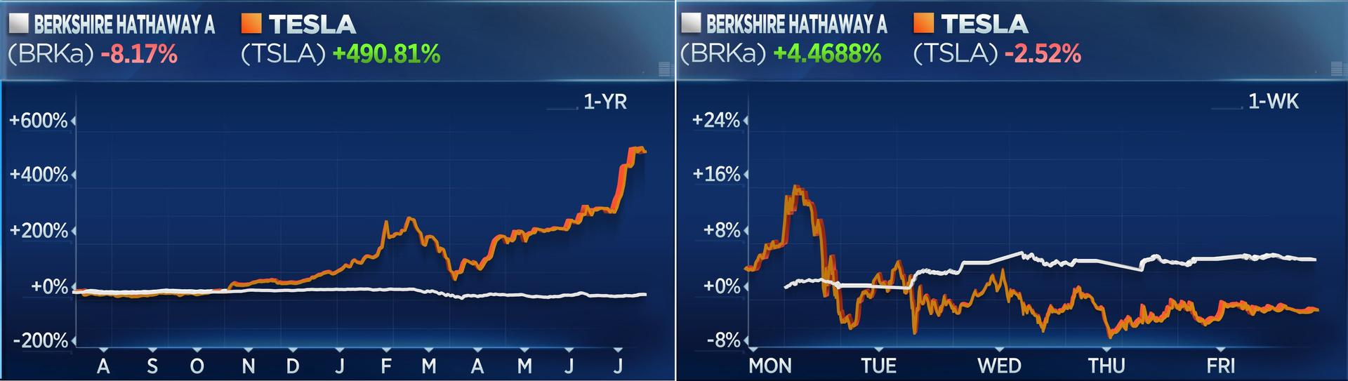 1-year stock chart: Berkshire Hathaway Class A down 8.17%, Tesla up 490.81%