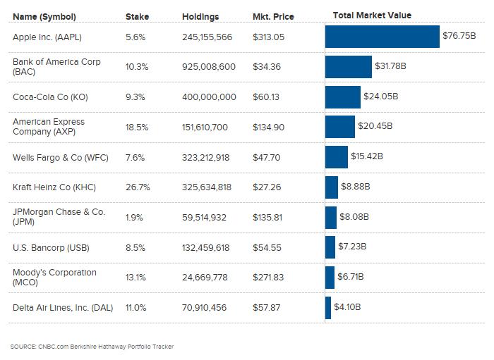 Berkshire's Top Stock Holdings