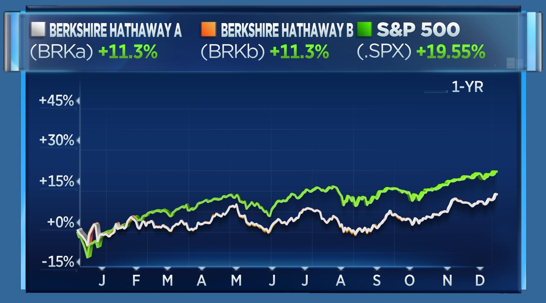 BRK vs S&P