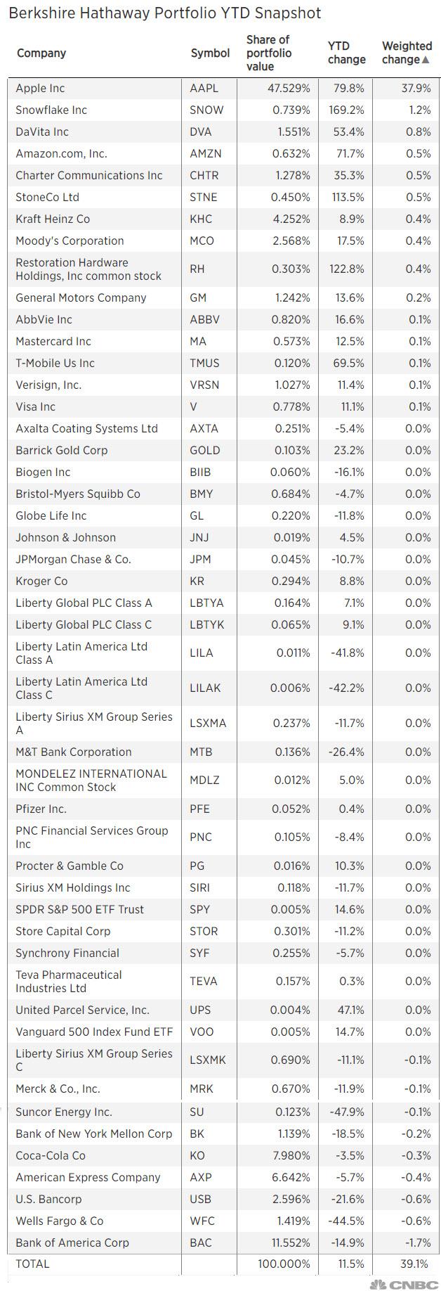 Berkshire Hathaway Portfolio YTD Snapshot