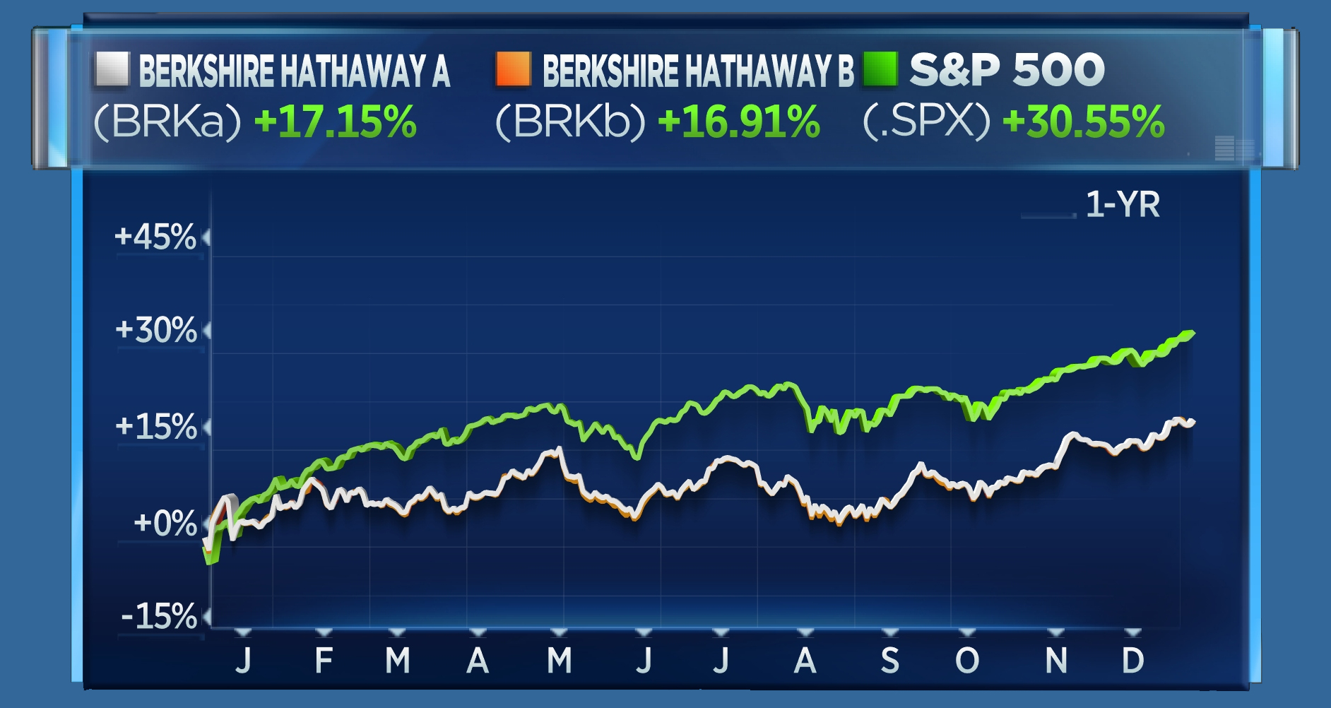 BRKA vs BRKB vs S&P