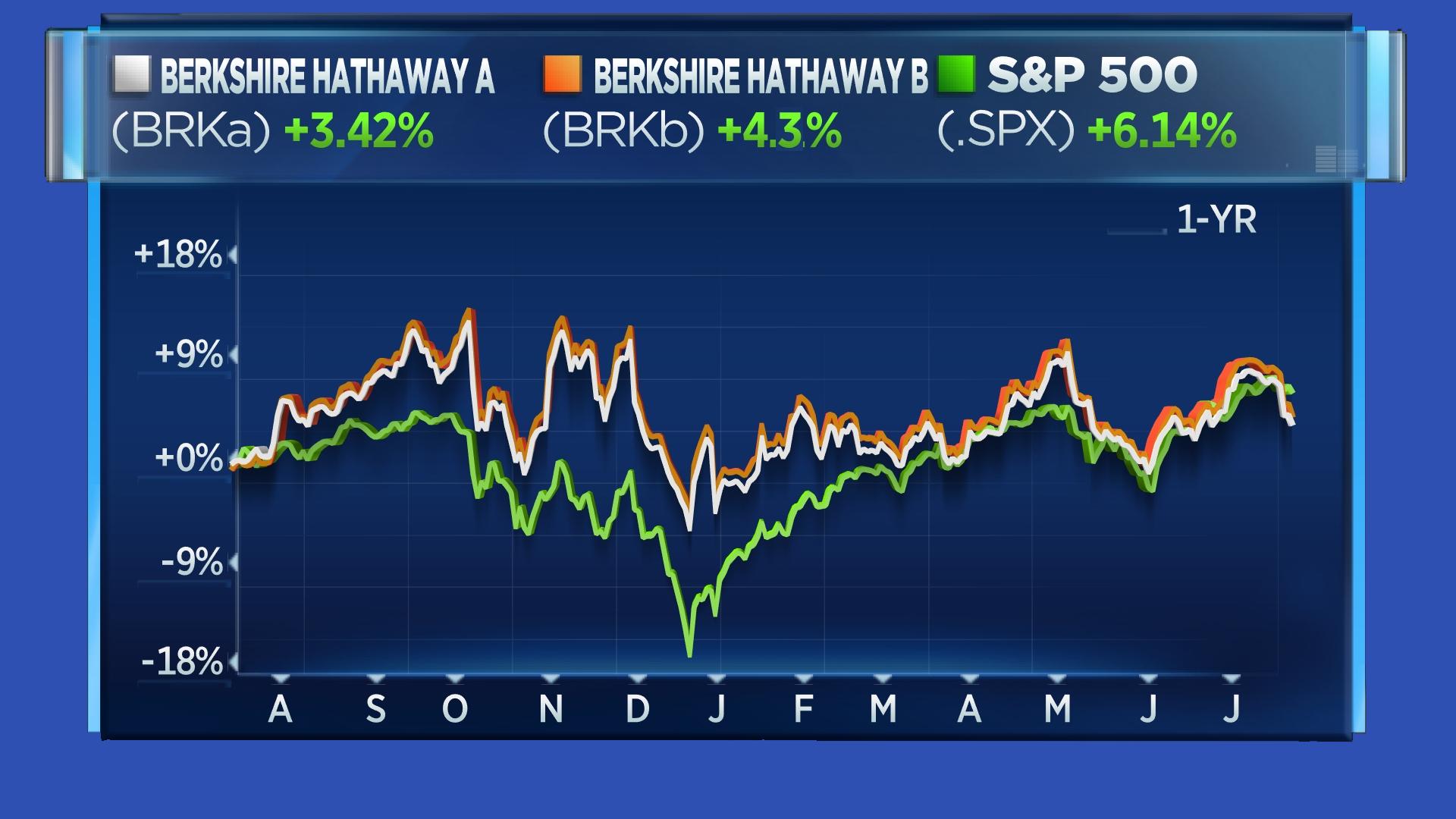 BRK.A BRK.B S&P Chart