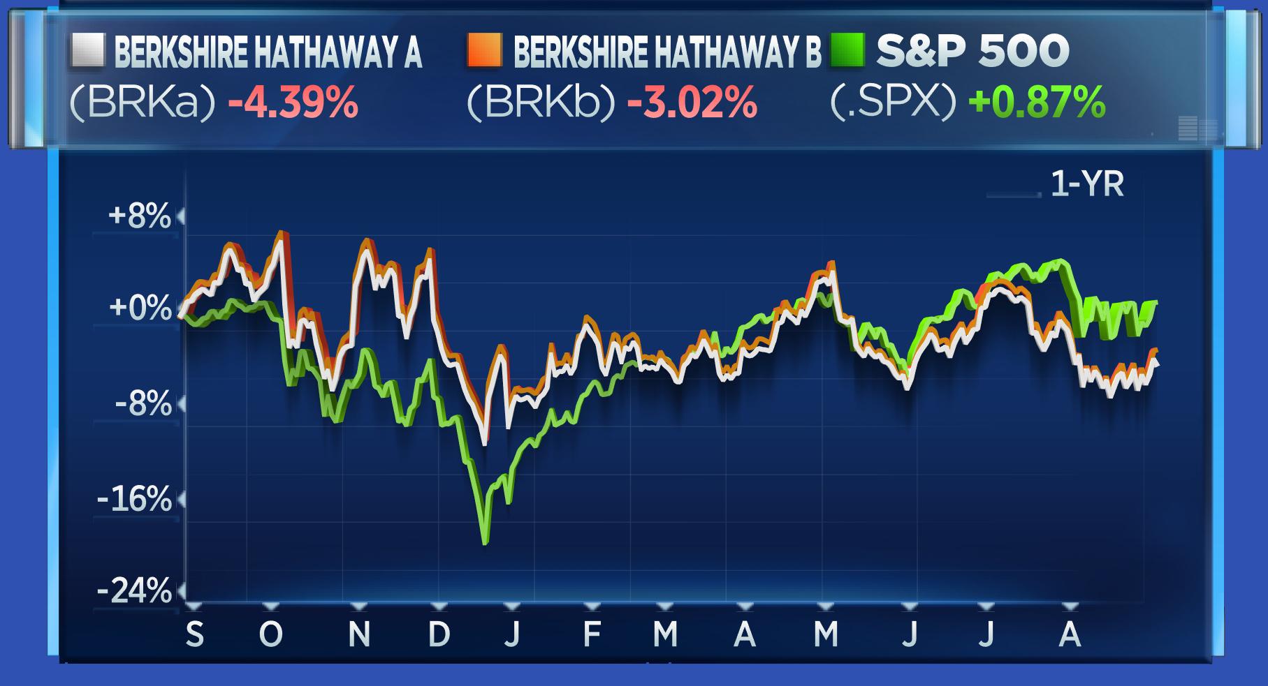 BRK-A vs BRK.B vs .SPX - 1-year chart