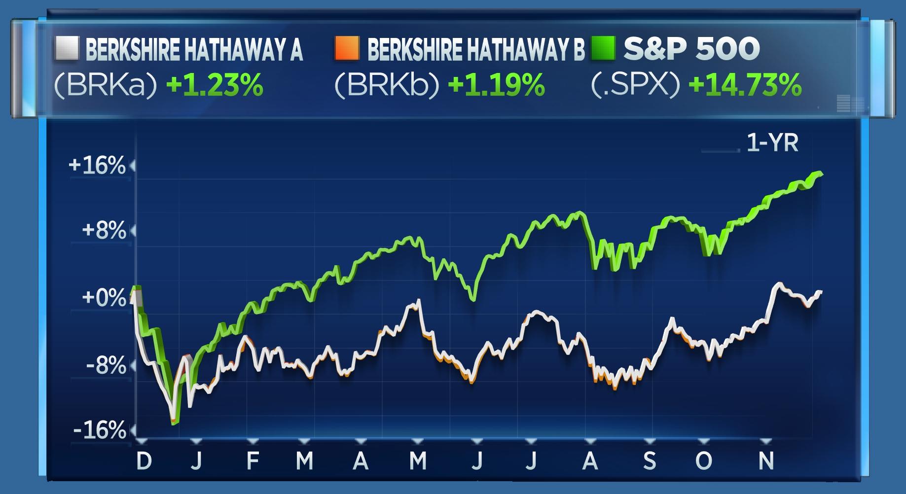 BRK.A vs BRK.B vs S&P