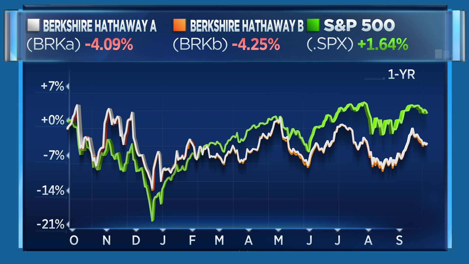 BRKA vs BRKB vs S&P