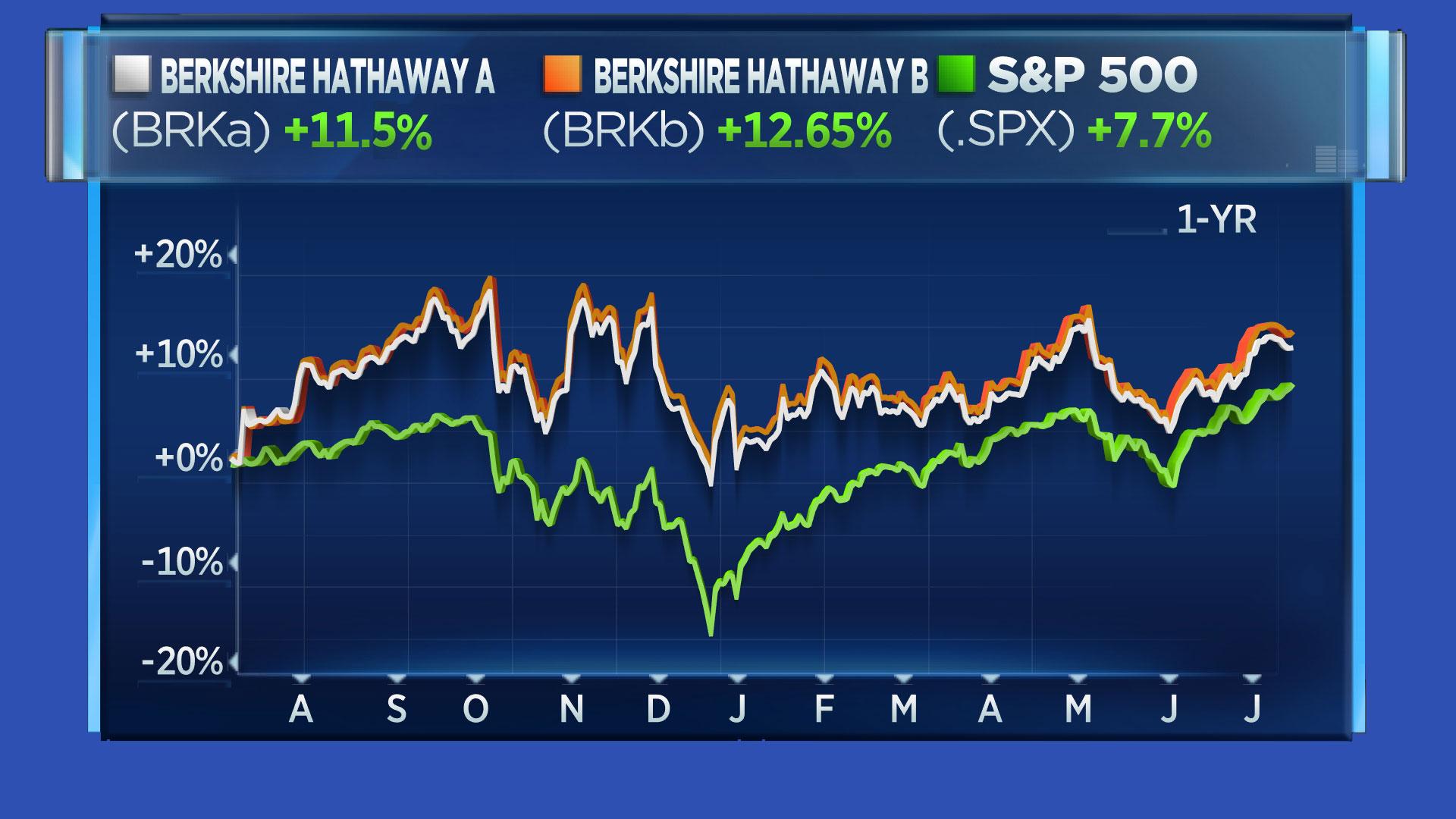 BRKA/BRKB/SPX one-year chart