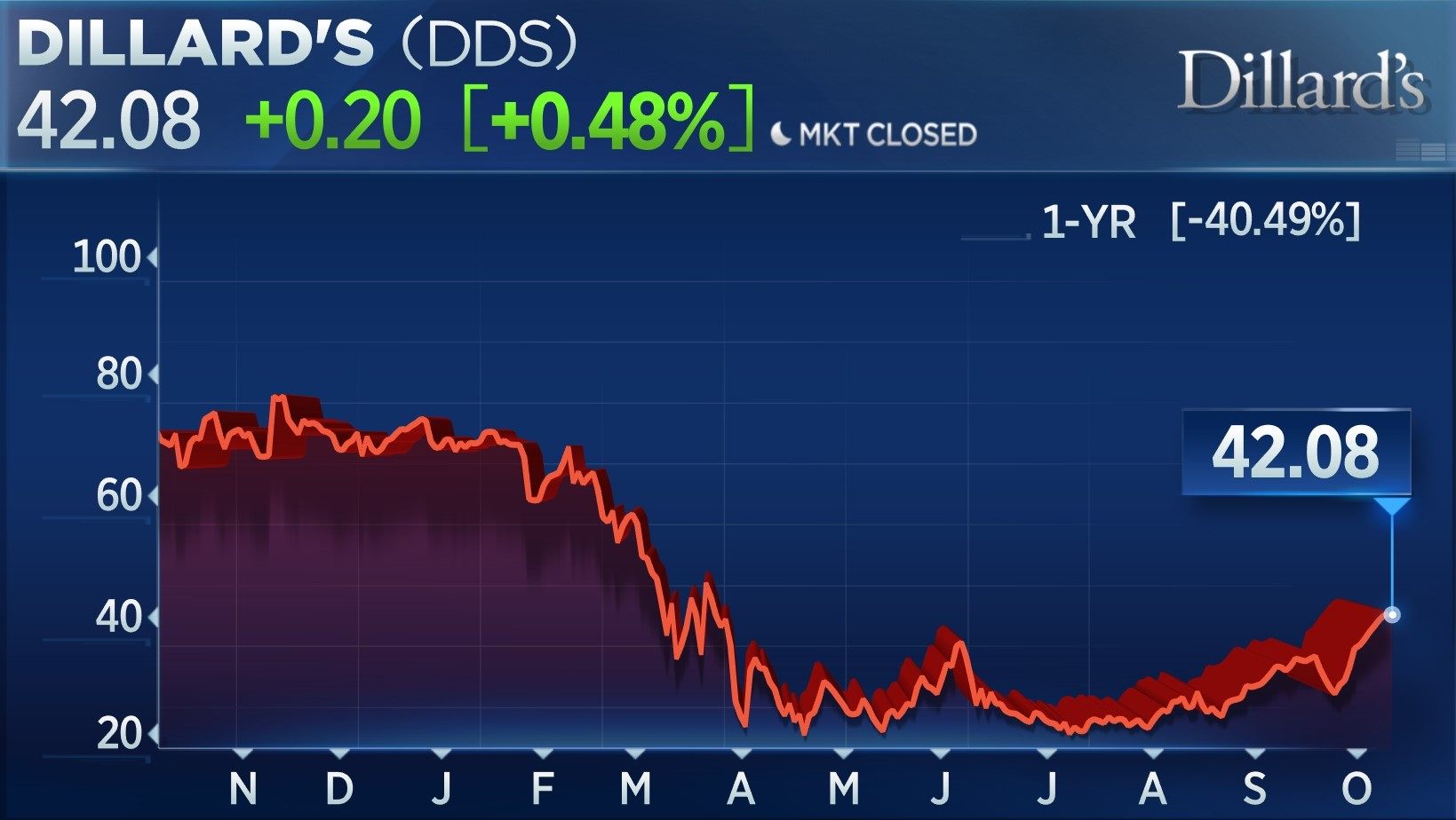 DDS 1 year down 40.49%