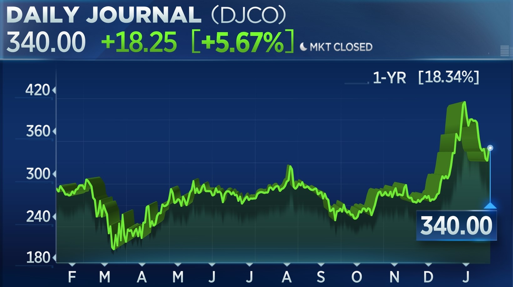 Daily Journal DJCO One Year Chart