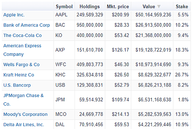 Berkshire Hathaway's Top 10 Stock Holdings