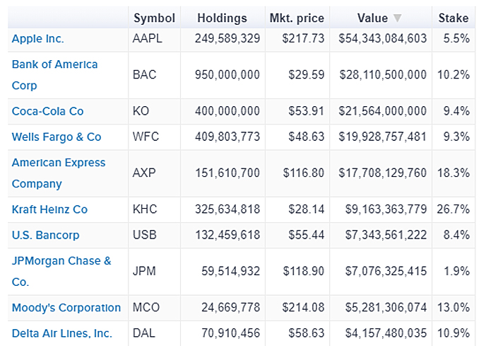 Berkshire Top Stock Holdings