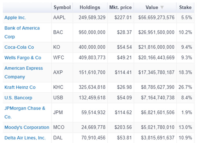 Berkshire's Top Holdings