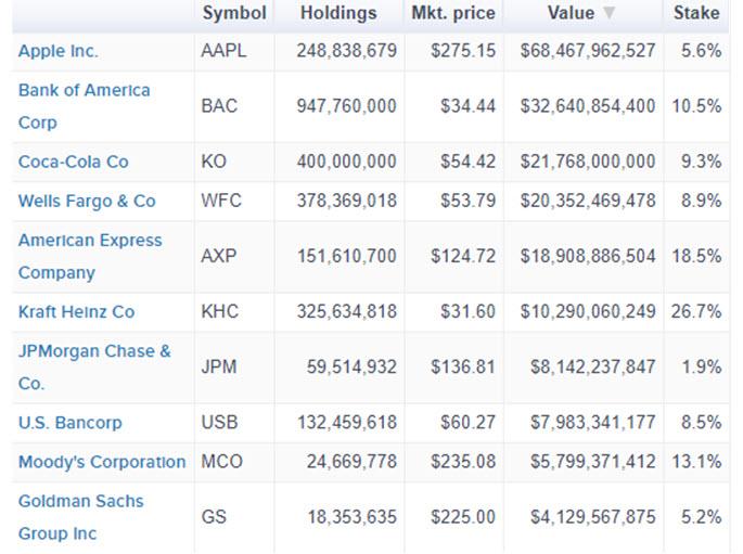 Berkshire holdings