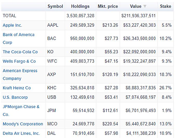 Berkshire Top Stock Holdings