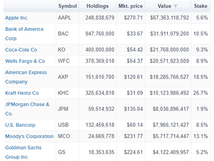 Top Holdings