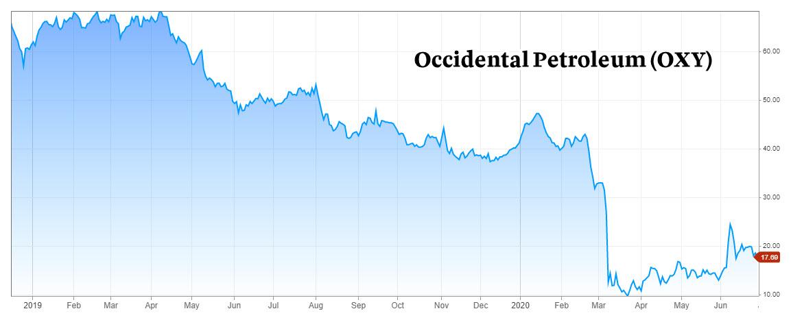 Occidental Petroleum stock chart