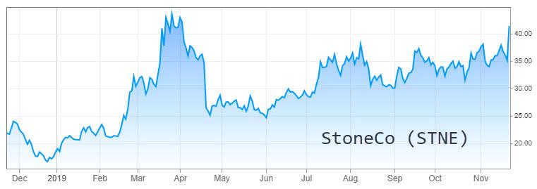 StoneCo 1-year chart