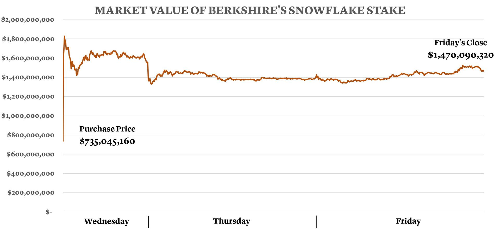 Market Value of Berkshire's Snowflake Stake