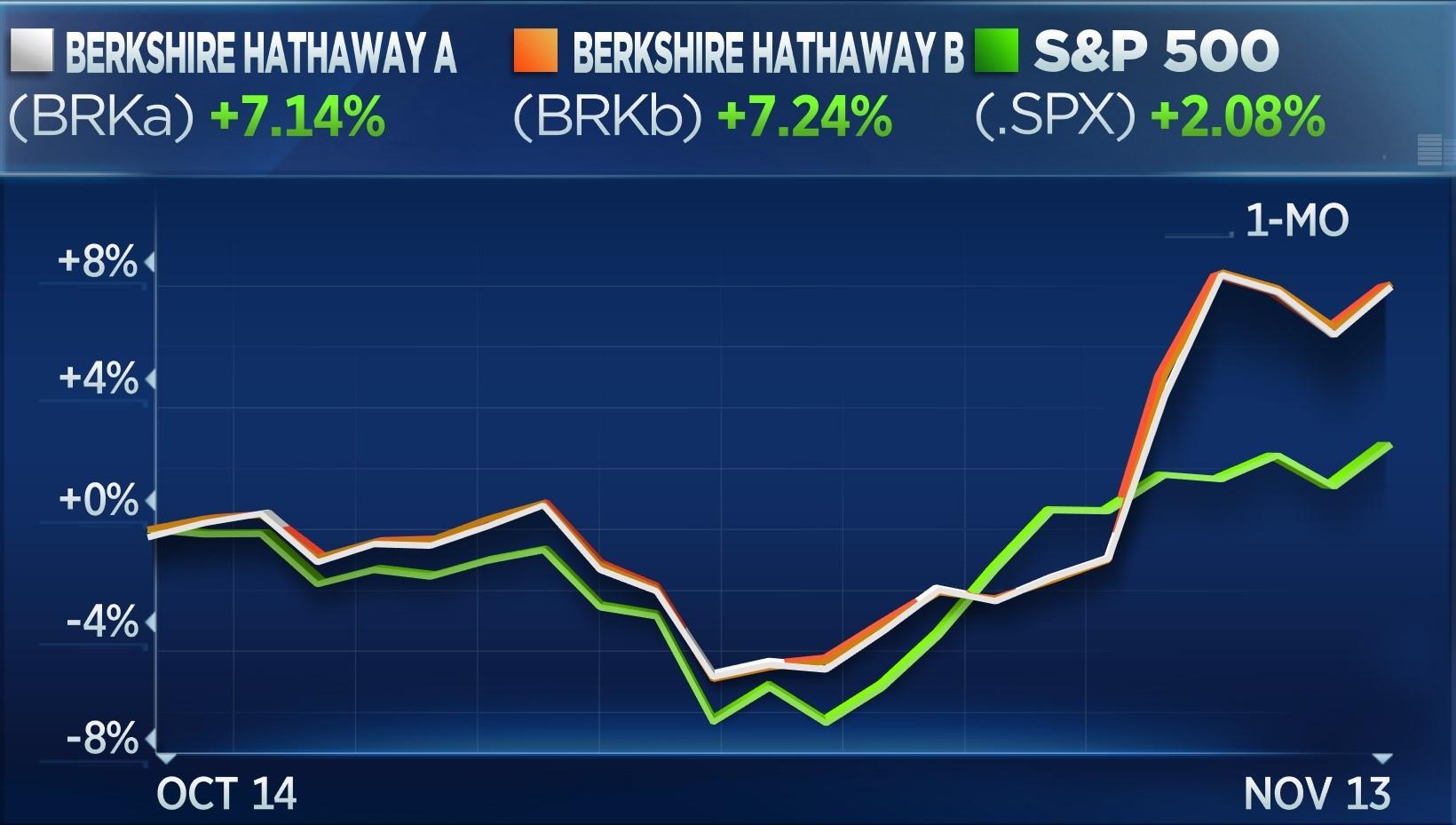 BRKA vs BRKB vs S&P - 1 month
