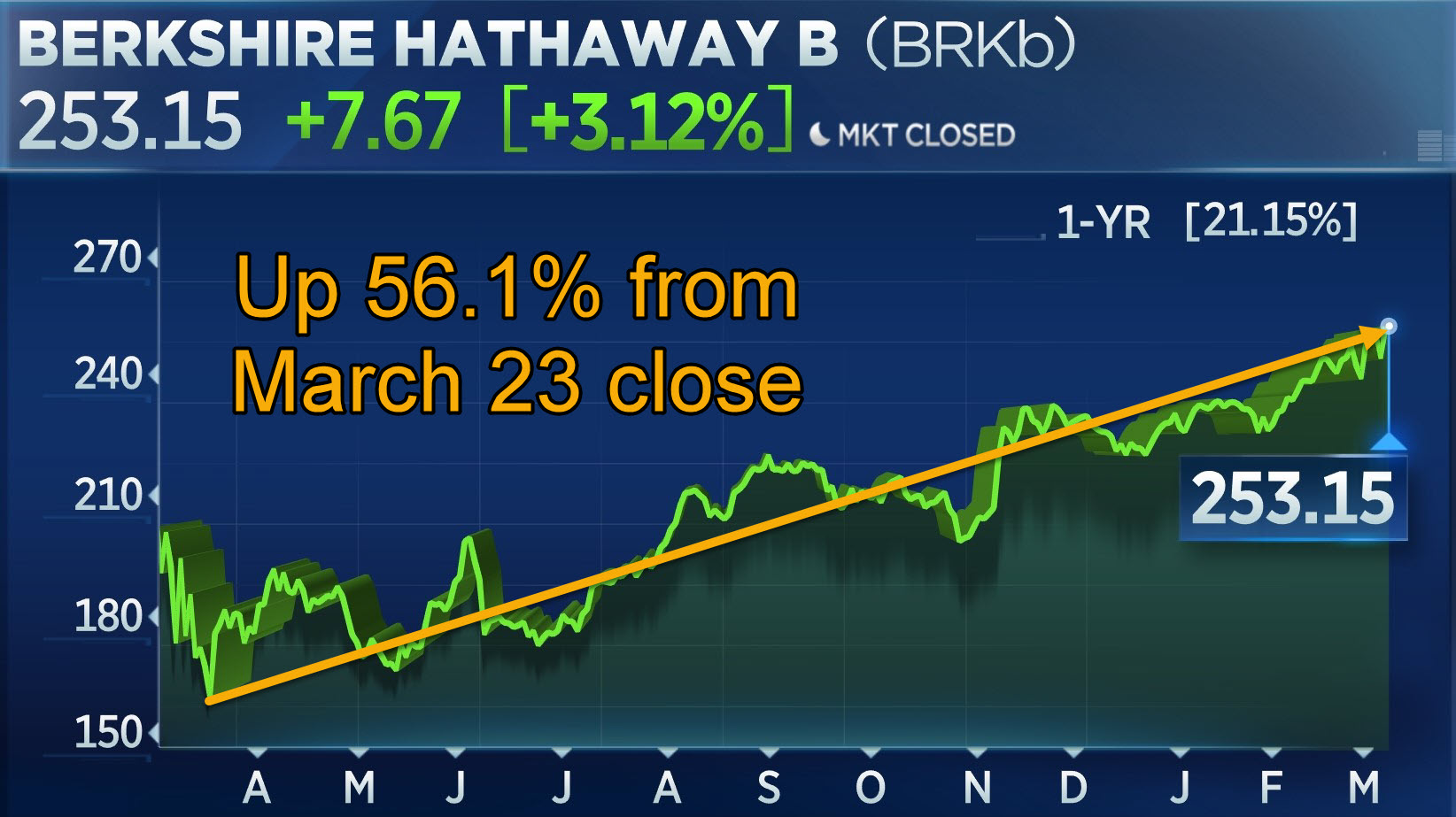 Berkshire Hathaway Class B shares 1-year chart: Up 56.1% from March 23 close