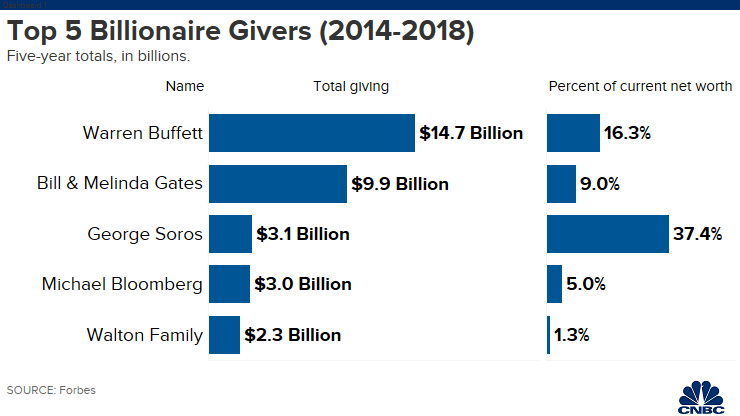 Top 5 Billionaire Givers
